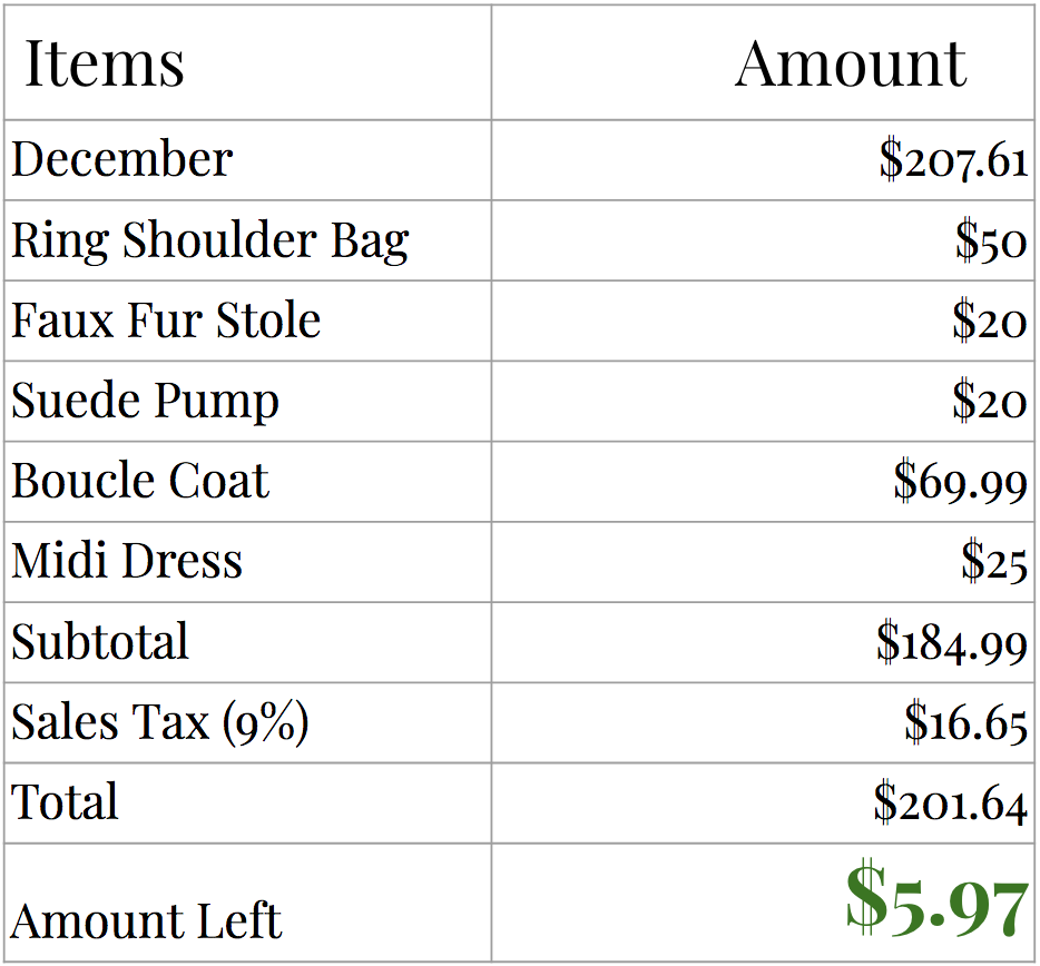 clothing budget